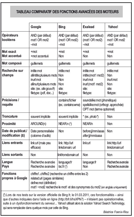 recherche eveillee sur internet comparatif fonctions moteurs