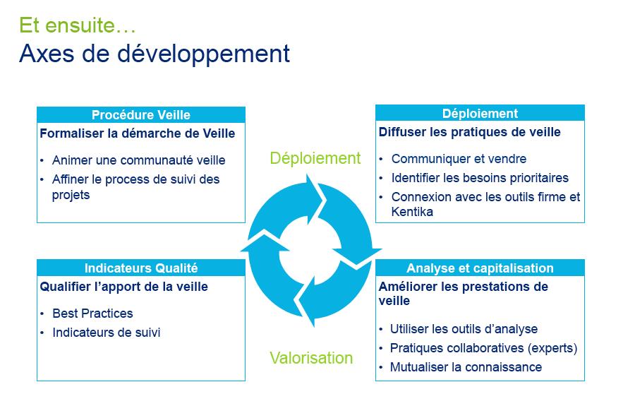 Deloitte Axes Developpement Veille