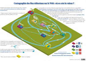Cartographie des flux éditoriaux