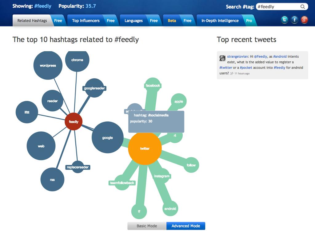 Outils pour le twitteur veilleur : Hashtagify