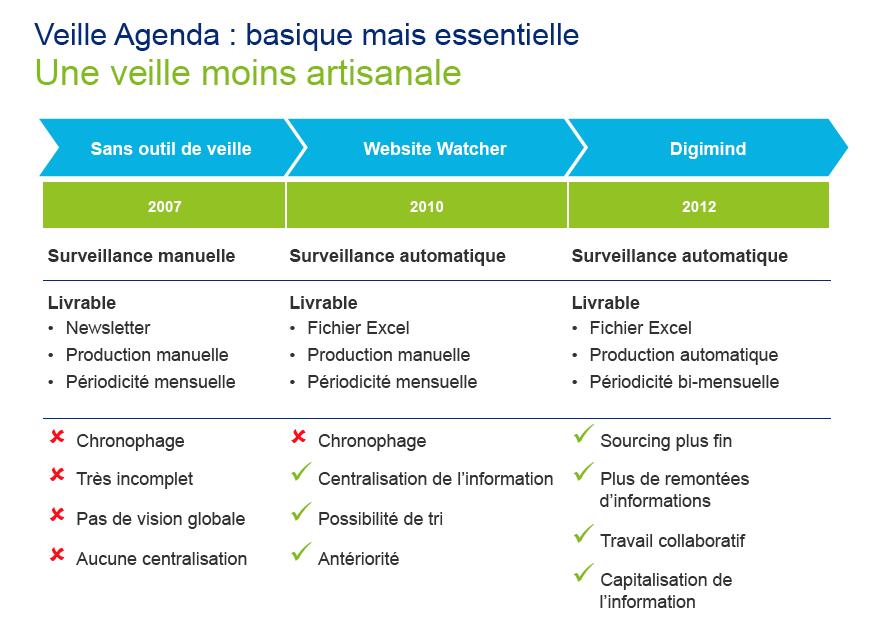 Deloitte-veille-Agenda