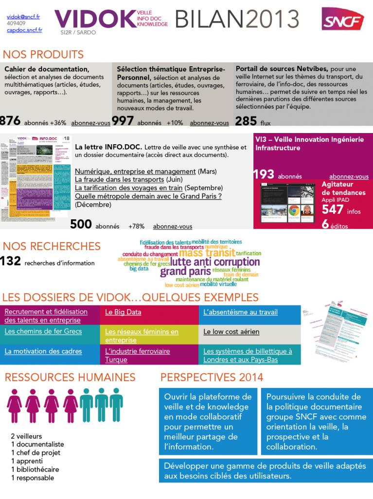 bilan 2013 du Pôle Vidok (SNCF) Rencontre du secteur Veille ADBS