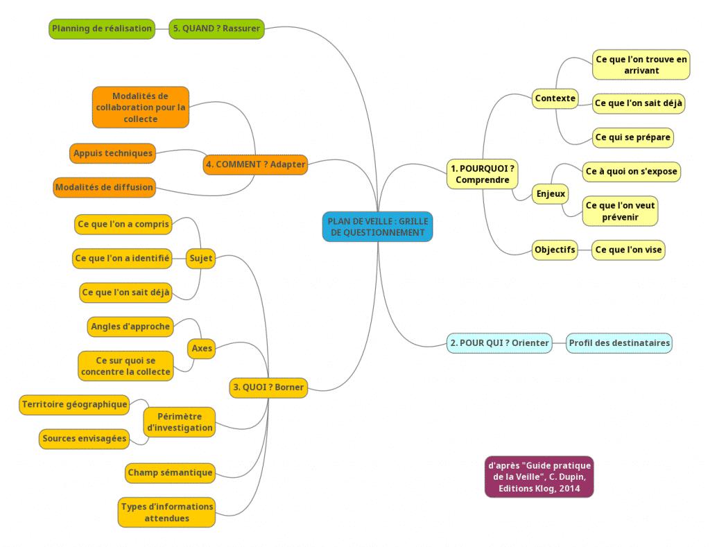 Plan de veille : grille de questionnement
